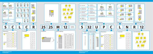 ISO-Bezeichnungssystem